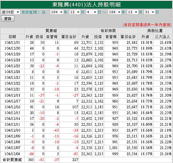 東隆興4401外資12月買賣超