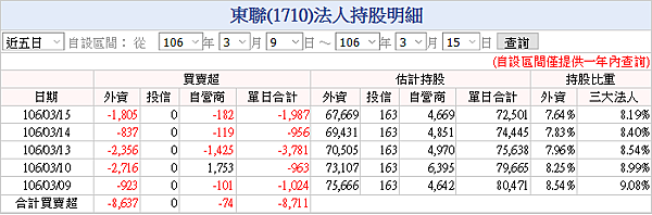 東聯(1710)20170315三大法人持股