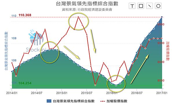 台灣景氣領先指標綜合指數201701