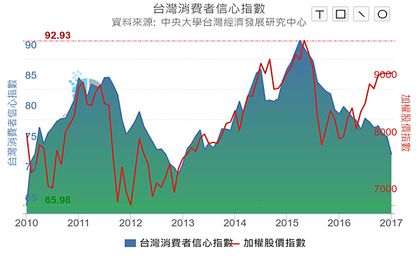 Taiwan Consumer Confidence Index