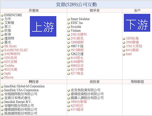 宜鼎5289公司互動.png