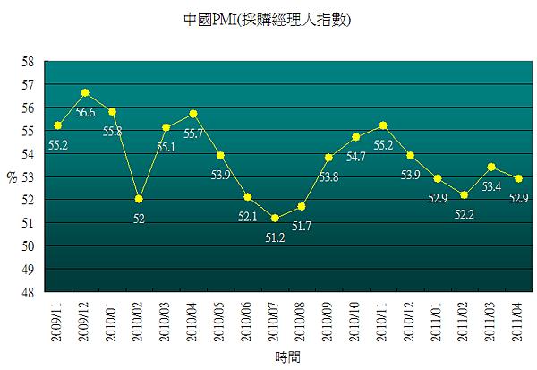 China_PMI201104.png