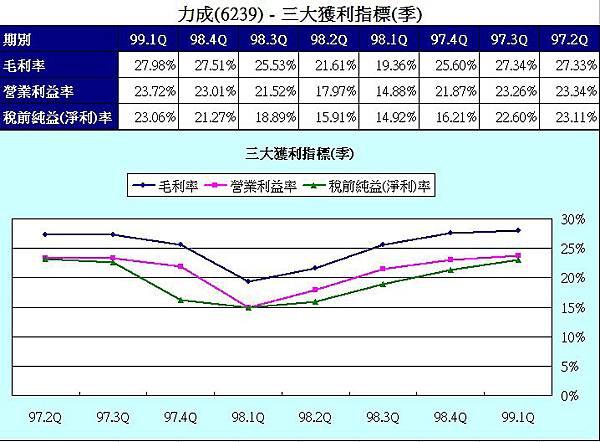 力成(6239) - 三大獲利指標(季)