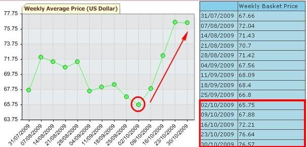 oil_price