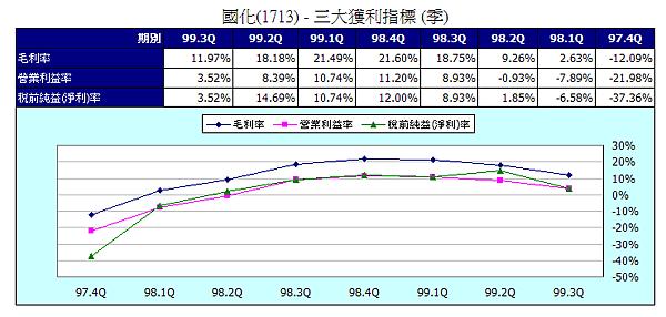 1713三大獲利指標2010Q3.png