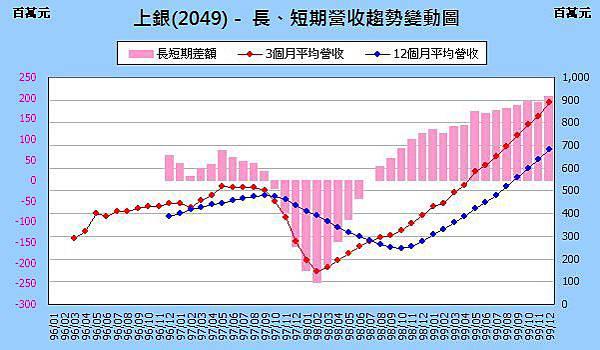 2049incomeChange201012.jpg