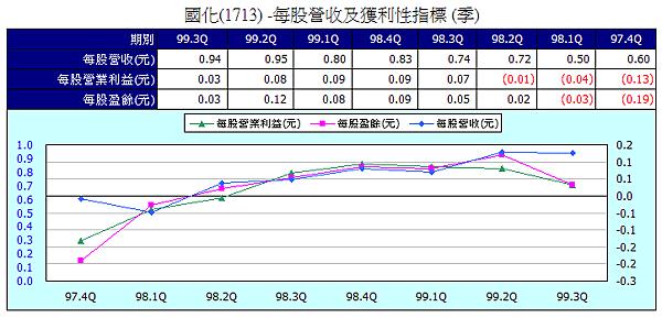 1713獲利性指標2010Q3.png