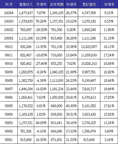 9939income201104Merge.png