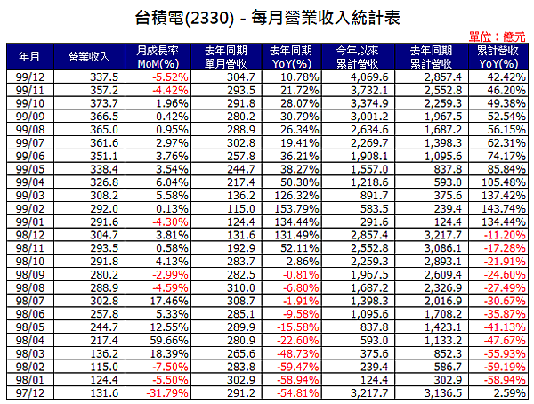 2330inCome201012.png