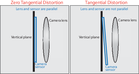 Tangential_Distortion