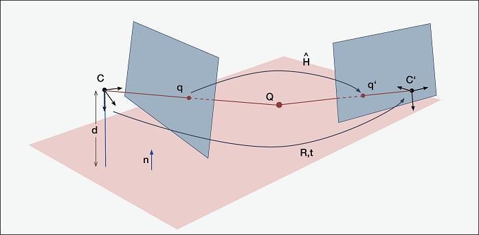 planar_homography