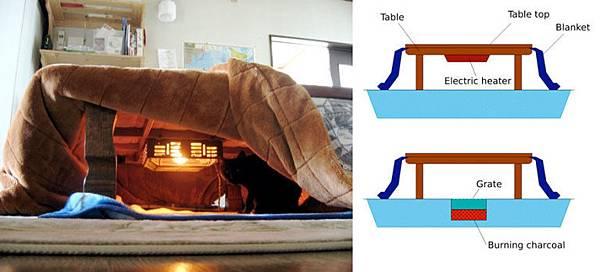 gallery-1446133655-kotatsu-japanese-heating-bed-heat-source.jpg