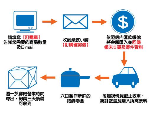 訂購流程拷貝.jpg