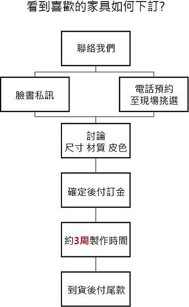 服務流程_2.jpg