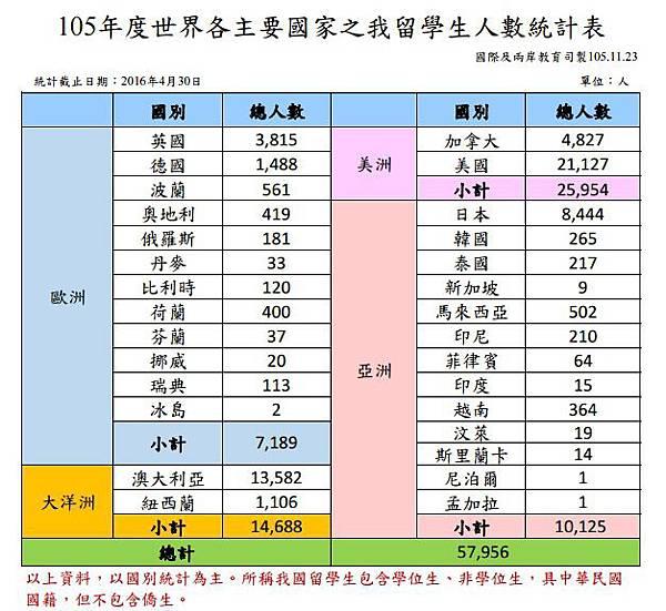 2016年台灣留學生主要留學國家統計表