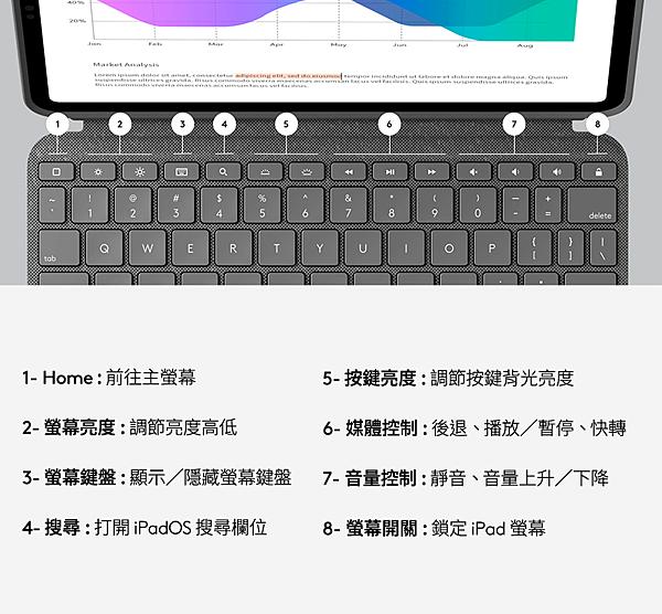 圖說05 :升級版快捷鍵提供齊全iPadOS功能,輕鬆調節音量、媒體控制、按鍵亮度等.png