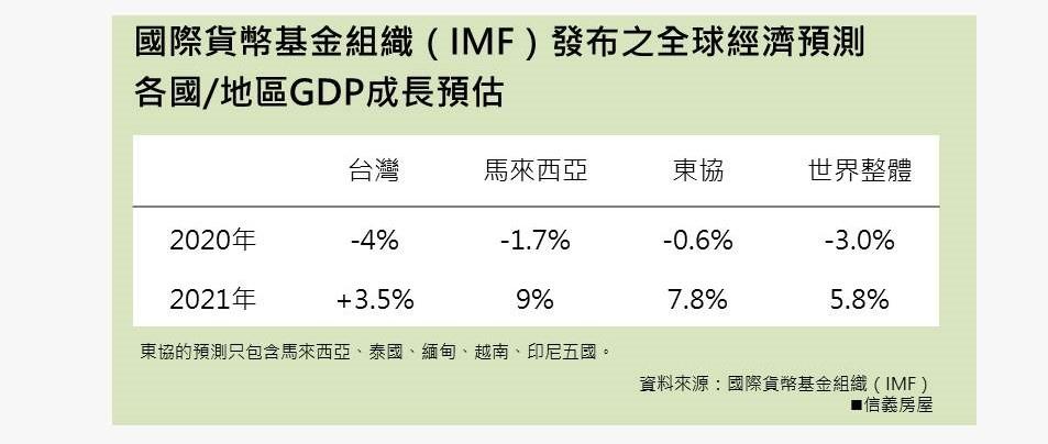 IMF2020全球最新經濟預測