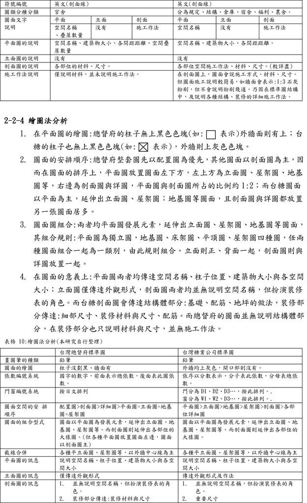 (作業五),龔雯宜,台灣糖業公司營建標準圖面分析研究-7.jpg