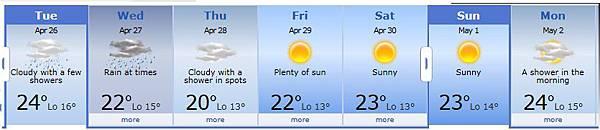Fukuoka weather forecast 2