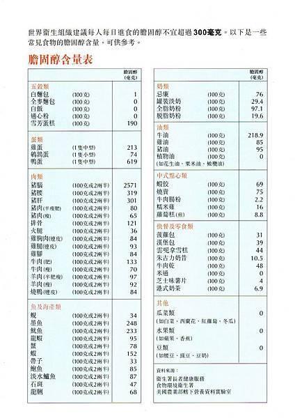(官方)膽固醇的功用和來源 膽固醇含量表