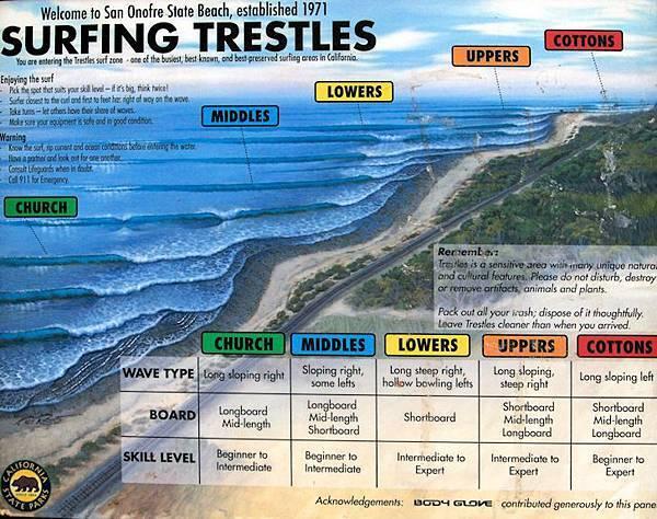 surfingtrestles