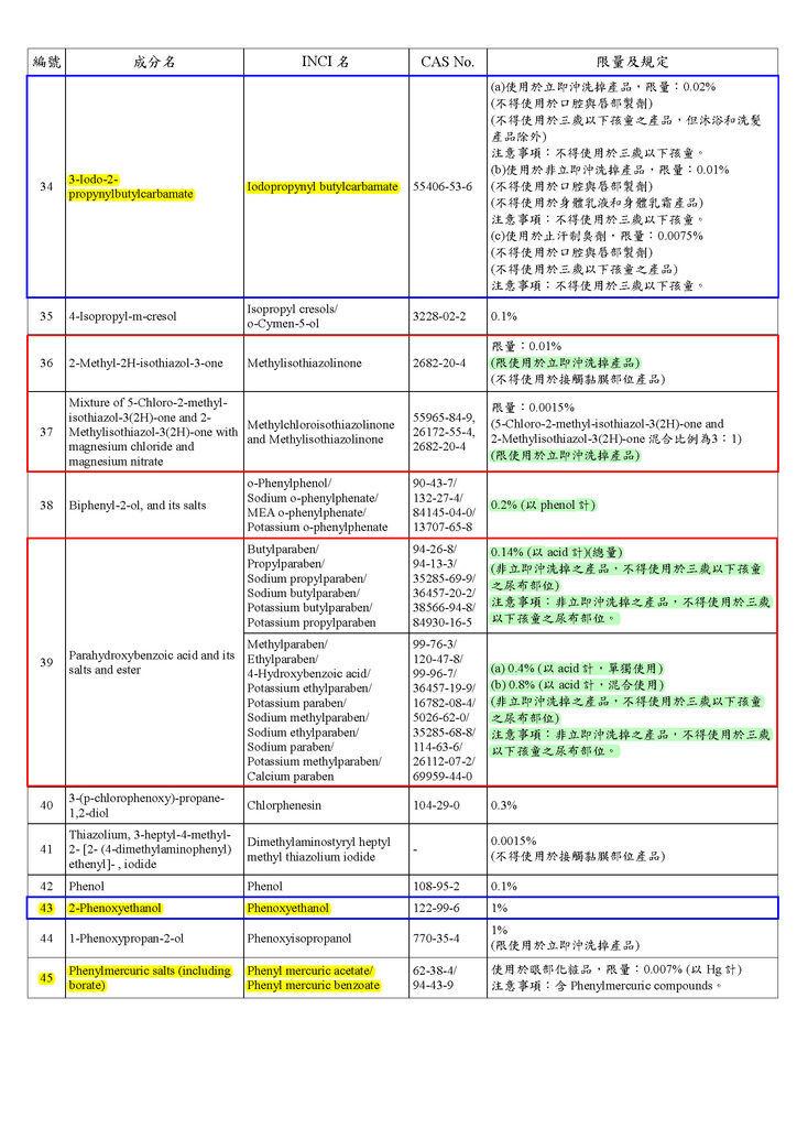 修正「化粧品中防腐劑成分使用及限量規定基準表」(衛授食字第1051611716號)1_頁面_4.jpg