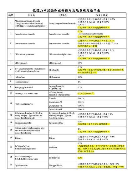 化粧品中抗菌劑成分使用及限量規定基準表1_頁面_2.jpg