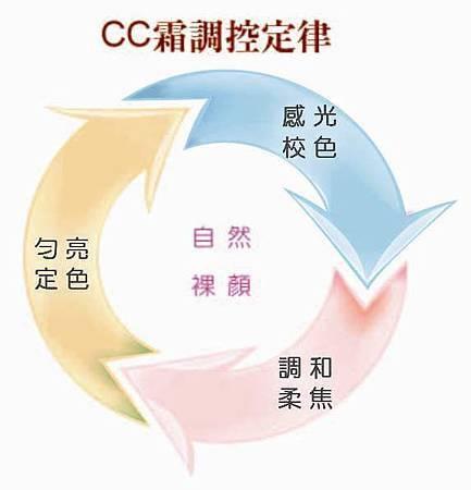 cc霜調控定律