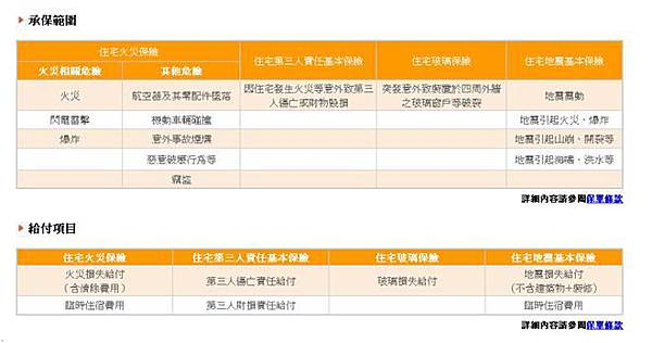 新光產物保險