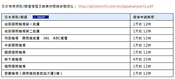 日本上網推薦 globalwifi 租借 wifi機費用.PNG
