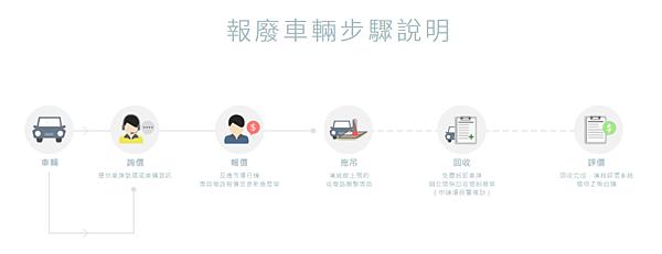 報廢車輛流程.png