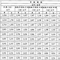汽車強制責任保險費率_2014