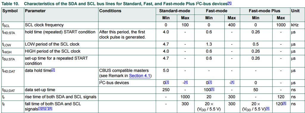 I2C規格書P48_Table10