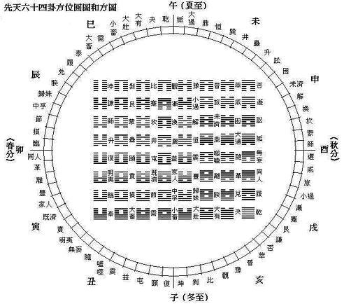 先天六十四卦方、圓圖.jpg