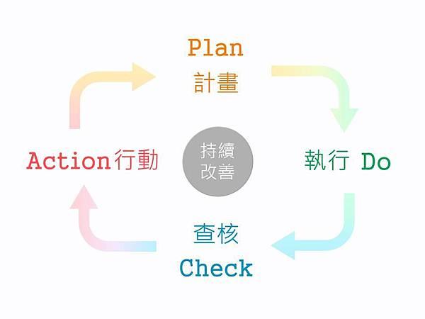 攝理教話語_持續改善_PDCA.jpg