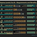 Ingress Levels 9 to 16 Requirements and Benefits