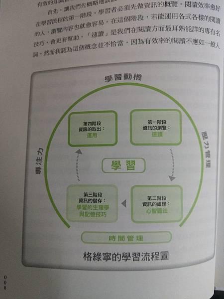 學習流程圖