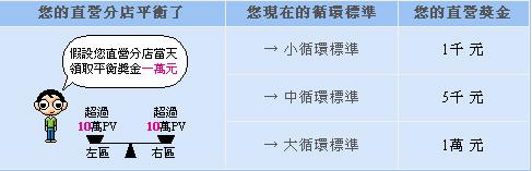 直營獎金計算標準說明02