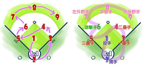 守備位置圖與記憶法s