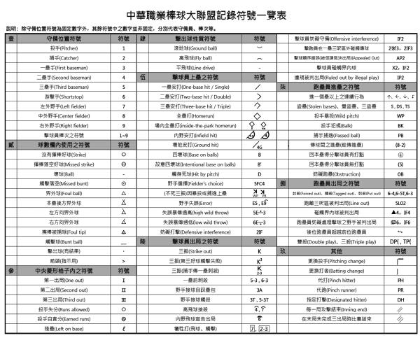 中華職業棒球大聯盟記錄符號一覽表-ss
