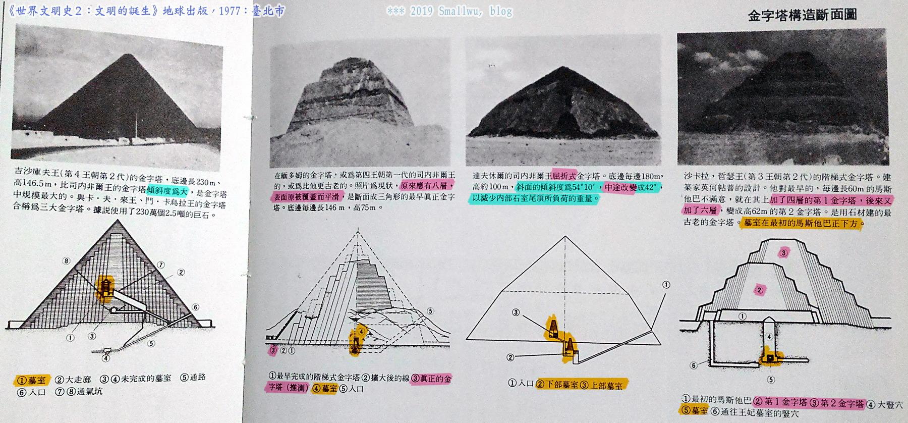 世界文明史2-文明的誕生-11 四個金字塔斷面圖.jpg