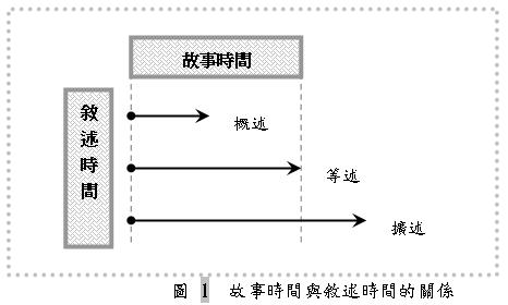圖 1 故事時間與敘述時間的關係.png