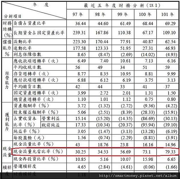 五年財務-2012-3481