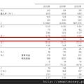 五年財務-2012-2498