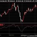 00指數-8-判斷(2)-GDP市值10306.JPG