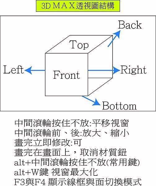3D MAX 透視圖結構.jpg