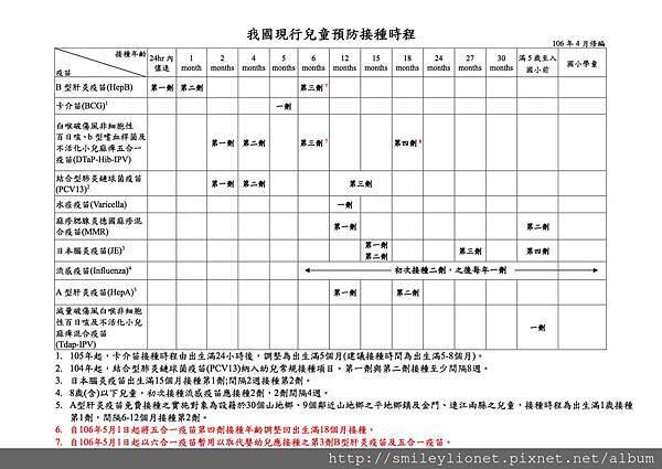 現行兒童預防接種時程表_10604.-1730.jpg