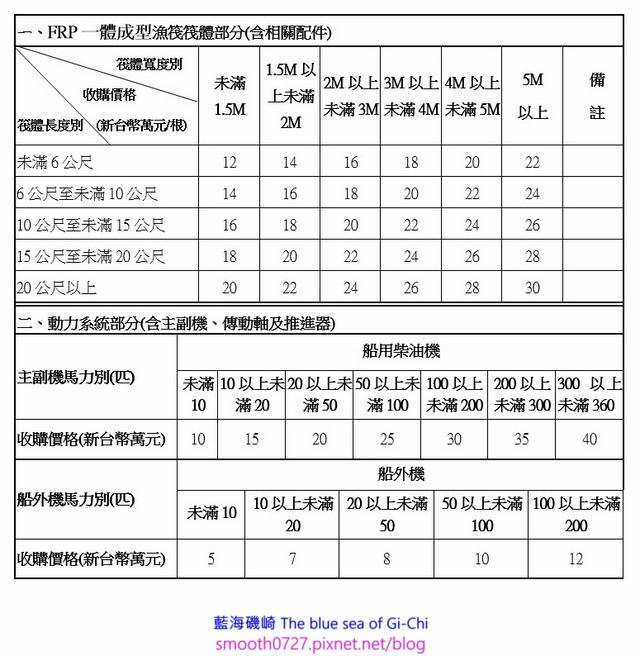FRP一體成型漁筏收購計價標準表