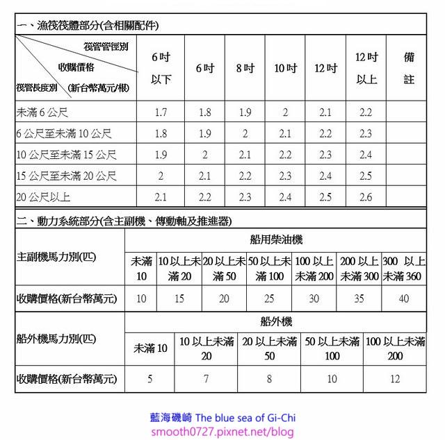 膠管漁筏收購計價標準表