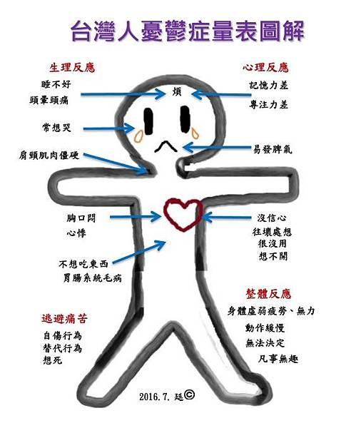 #台灣人憂鬱症量表圖解.jpg
